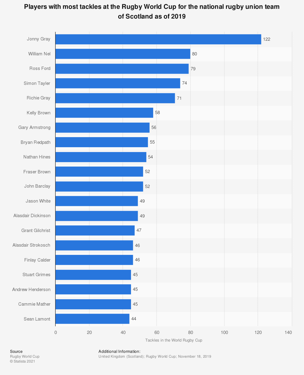 Statistic: Players with most tackles at the Rugby World Cup for the national rugby union team of Scotland as of 2019   Statista