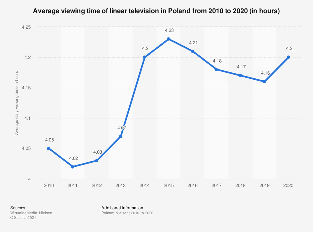 Statistic: Average viewing time of linear television in Poland from 2013 to 2018 (in hours) | Statista