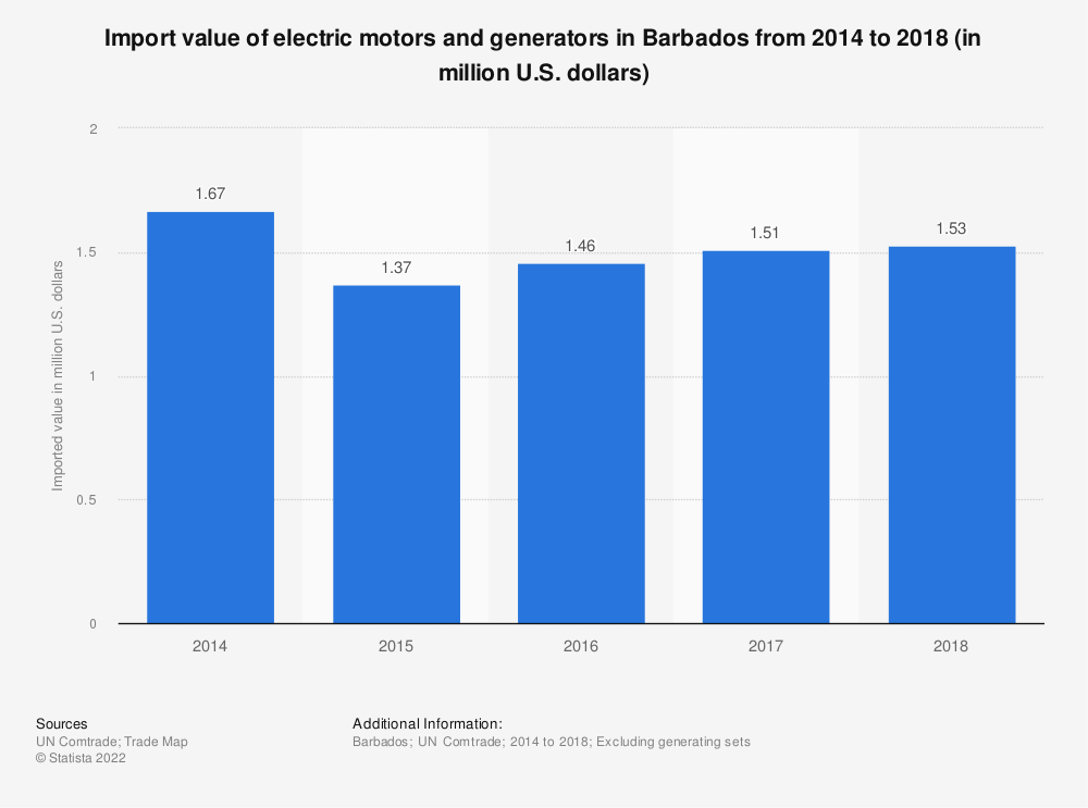 Statistic: Import value of electric motors and generators in Barbados from 2014 to 2018 (in million U.S. dollars) | Statista