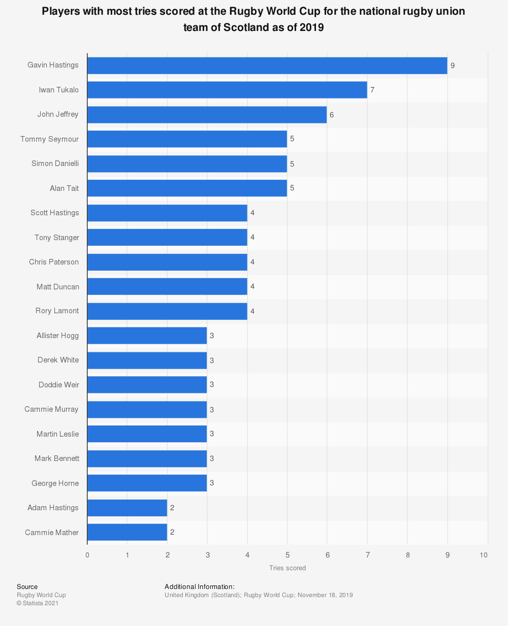 Statistic: Players with most tries scored at the Rugby World Cup for the national rugby union team of Scotland as of 2019 | Statista