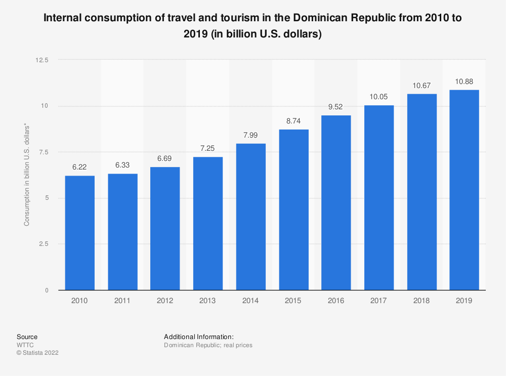 Statistic: Internal consumption of travel and tourism in the Dominican Republic from 2010 to 2019 (in billion U.S. dollars) | Statista