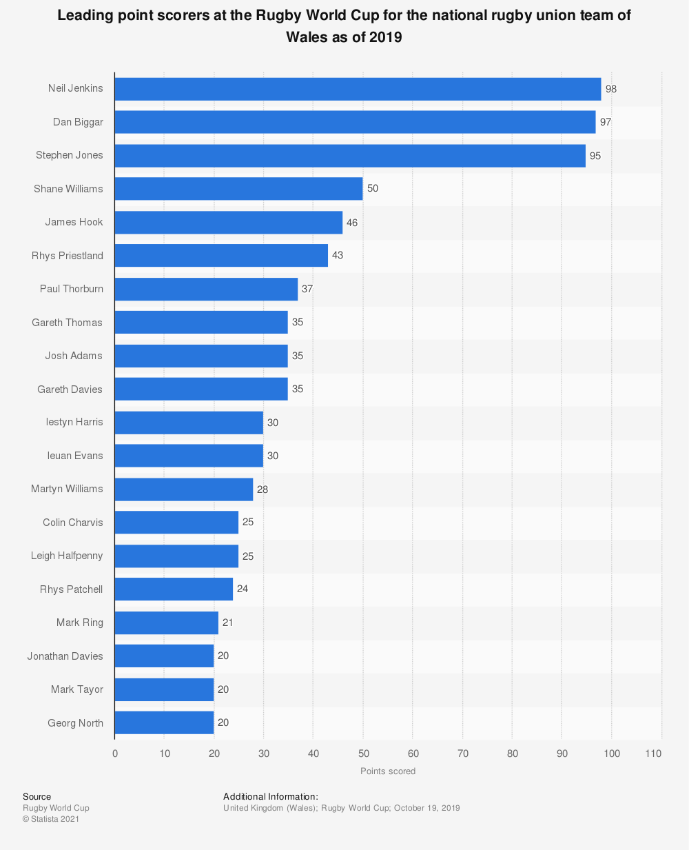 Statistic: Leading point scorers at the Rugby World Cup for the national rugby union team of Wales as of 2019 | Statista