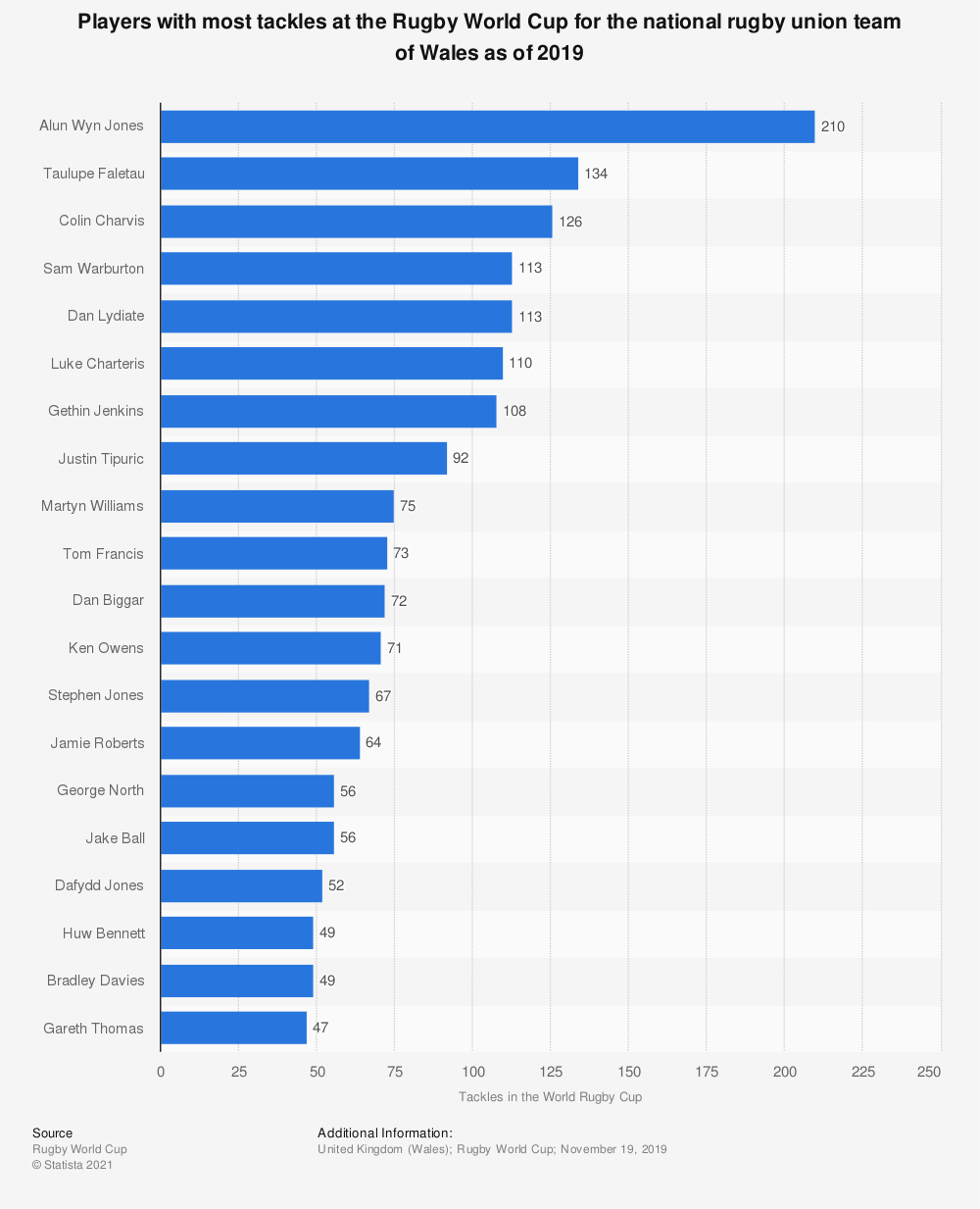 Statistic: Players with most tackles at the Rugby World Cup for the national rugby union team of Wales as of 2019   Statista