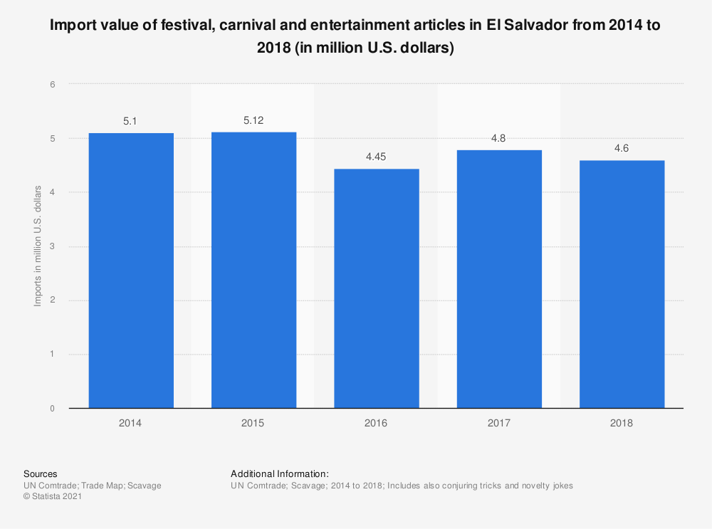 Statistic: Import value of festival, carnival and entertainment articles in El Salvador from 2014 to 2018 (in million U.S. dollars) | Statista