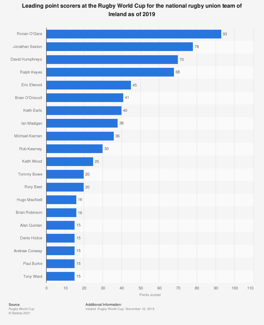Statistic: Leading point scorers at the Rugby World Cup for the national rugby union team of Ireland as of 2019 | Statista