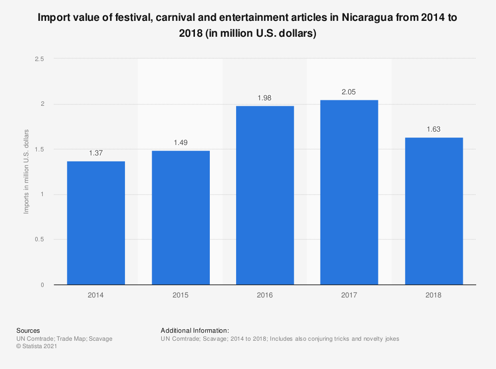 Statistic: Import value of festival, carnival and entertainment articles in Nicaragua from 2014 to 2018 (in million U.S. dollars) | Statista