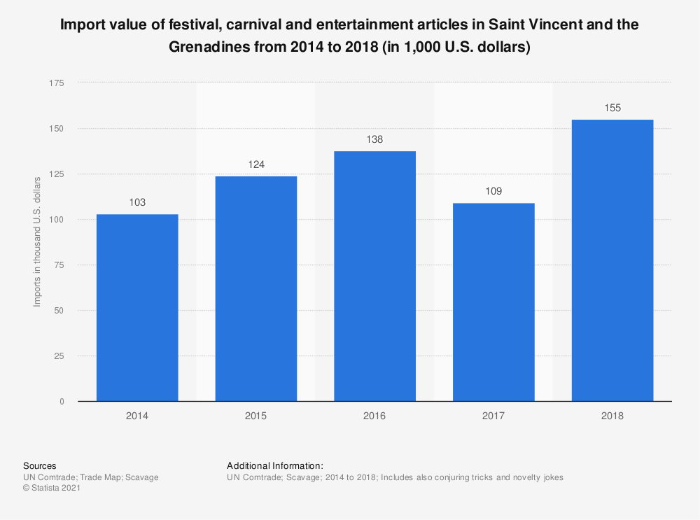 Statistic: Import value of festival, carnival and entertainment articles in Saint Vincent and the Grenadines from 2014 to 2018 (in 1,000 U.S. dollars) | Statista