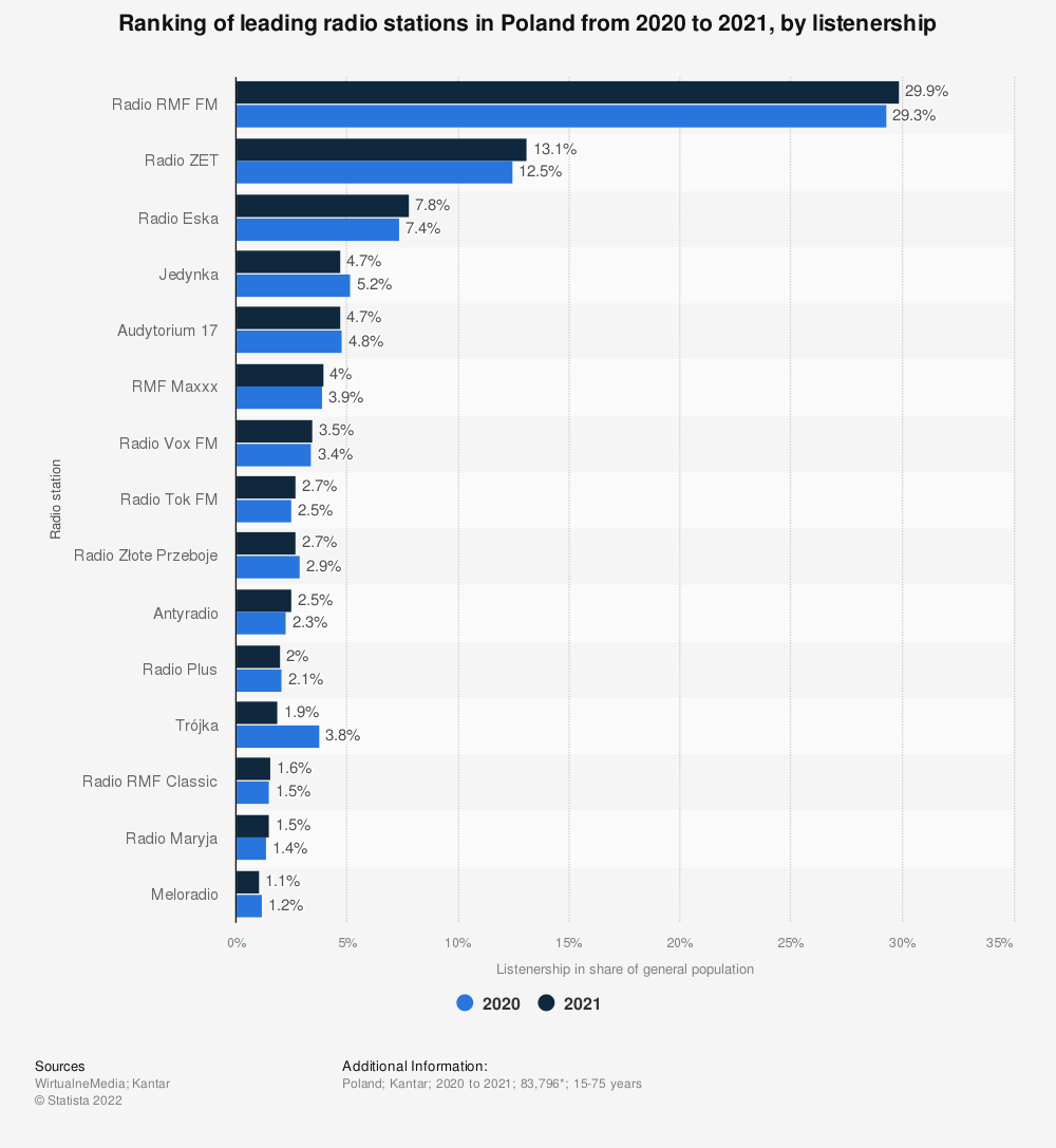 Statistic: Ranking of leading radio stations in Poland from November 2018 to January 2020, by listenership | Statista