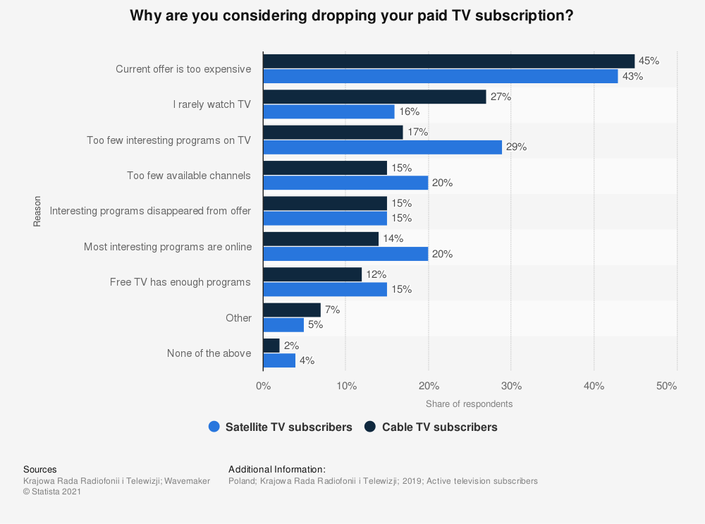 Statistic: Why are you considering dropping your paid TV subscription? | Statista