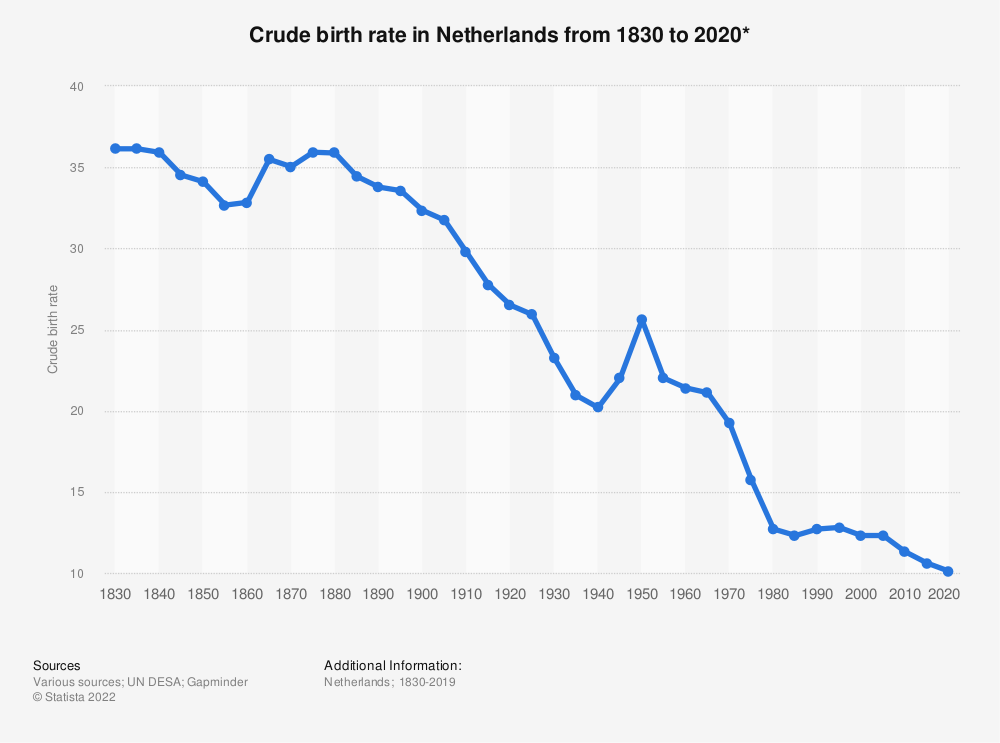 Statistic: Crude birth rate in Netherlands from 1830 to 2020* | Statista
