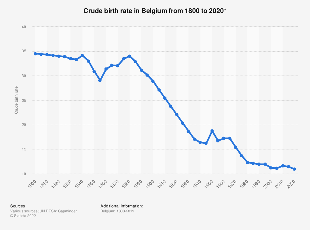 Statistic: Crude birth rate in Belgium from 1800 to 2020* | Statista