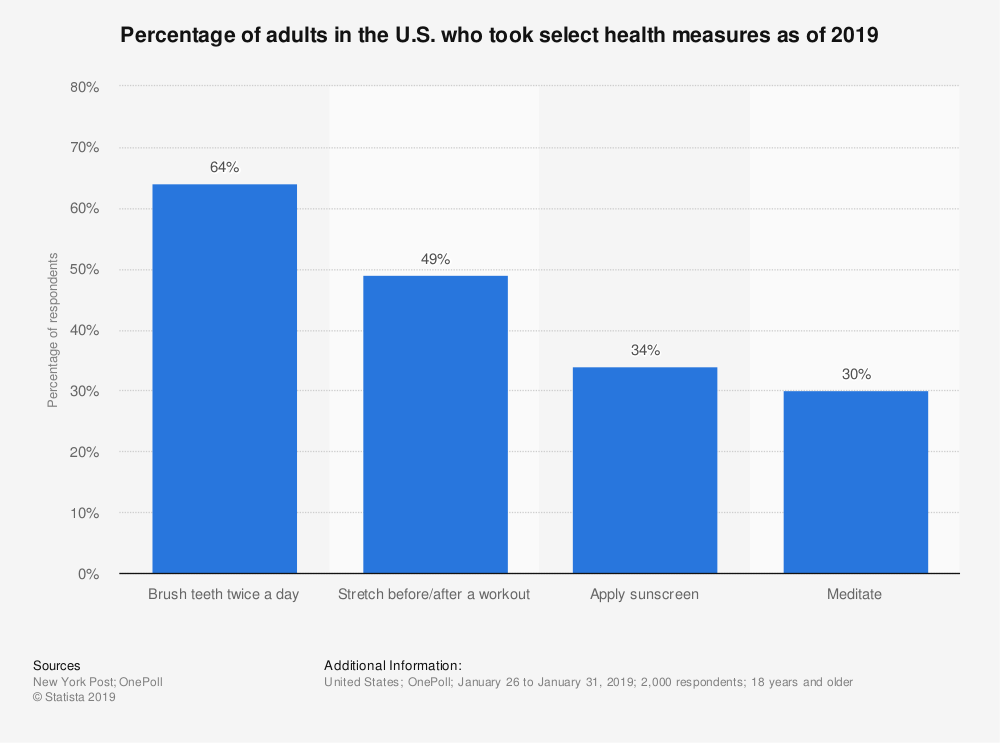 Statistic: Percentage of adults in the U.S. who took select health measures as of 2019 | Statista