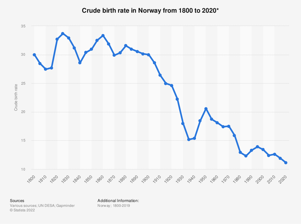 Statistic: Crude birth rate in Norway from 1800 to 2020*   Statista