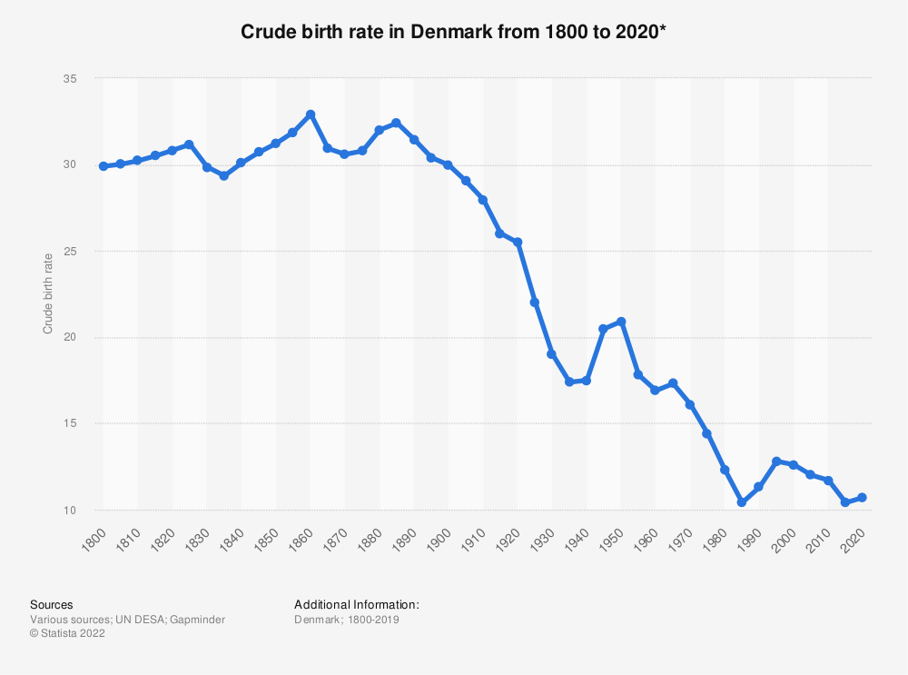 Statistic: Crude birth rate in Denmark from 1800 to 2020* | Statista