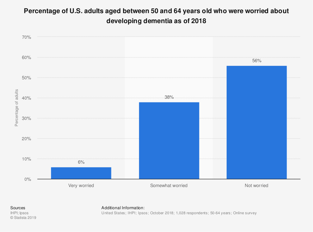 Statistic: Percentage of U.S. adults aged between 50 and 64 years old who were worried about developing dementia as of 2018 | Statista