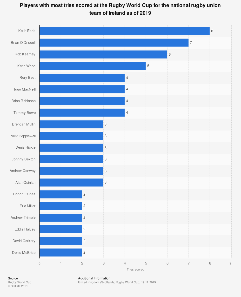 Statistic: Players with most tries scored at the Rugby World Cup for the national rugby union team of Ireland as of 2019 | Statista