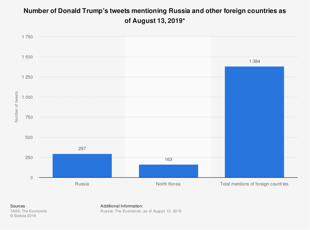 Statistic: Number of Donald Trump's tweets mentioning Russia and other foreign countries as of August 13, 2019* | Statista