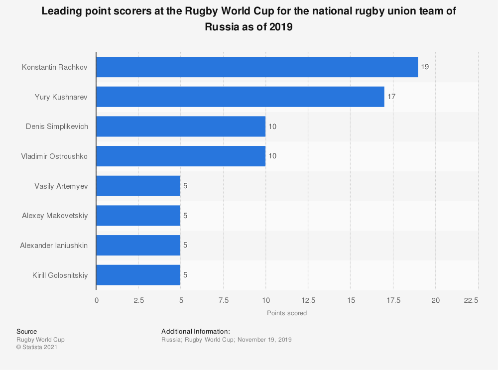 Statistic: Leading point scorers at the Rugby World Cup for the national rugby union team of Russia as of 2019 | Statista