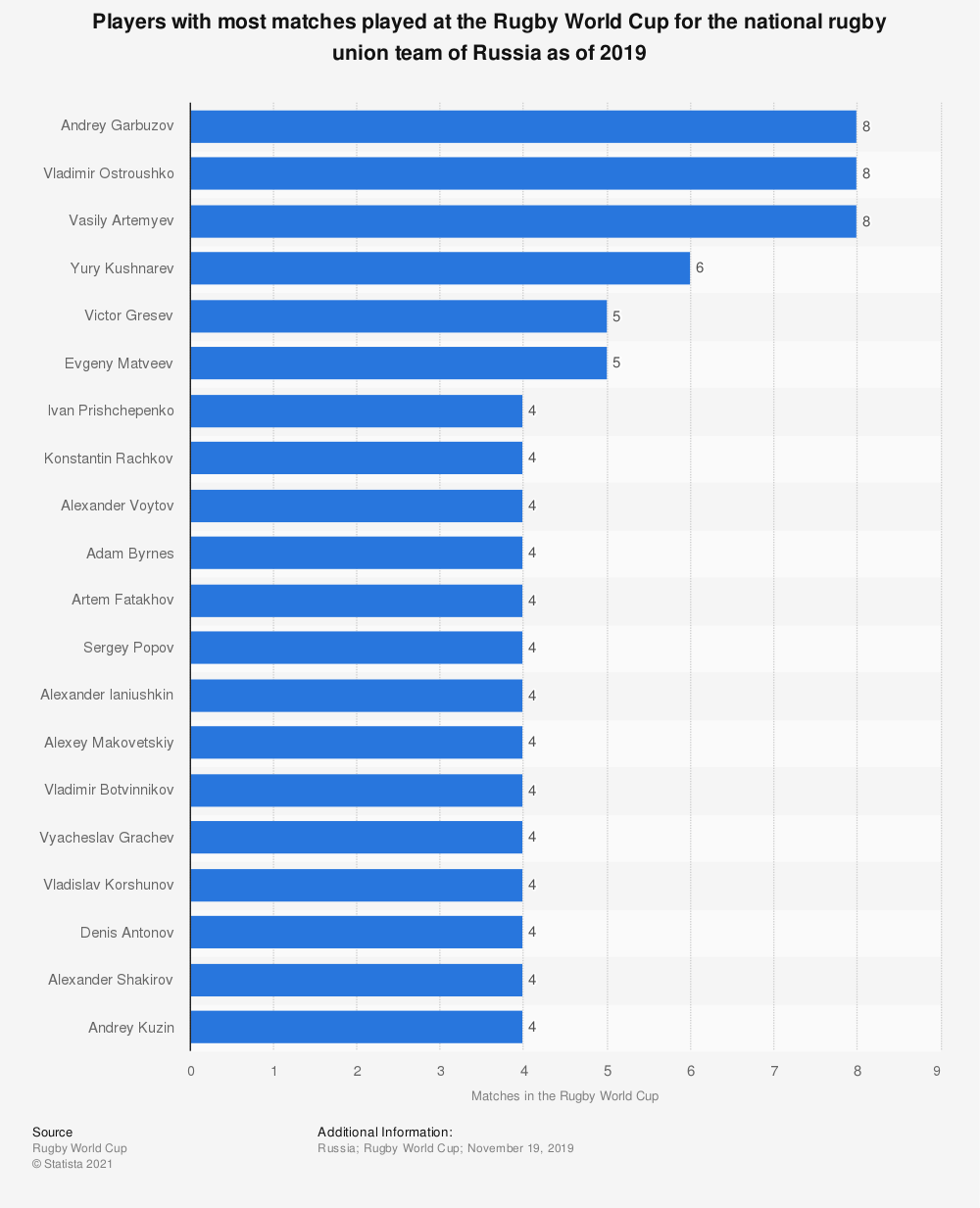 Statistic: Players with most matches played at the Rugby World Cup for the national rugby union team of Russia as of 2019 | Statista