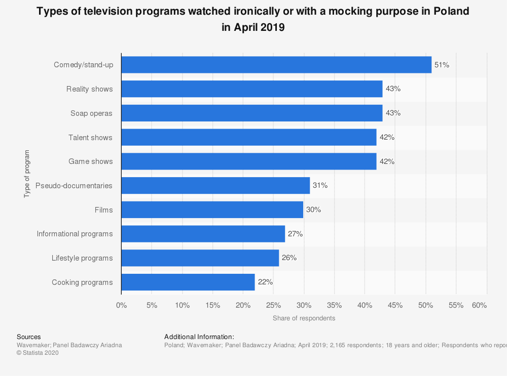 Statistic: Types of television programs watched ironically or with a mocking purpose in Poland in April 2019 | Statista