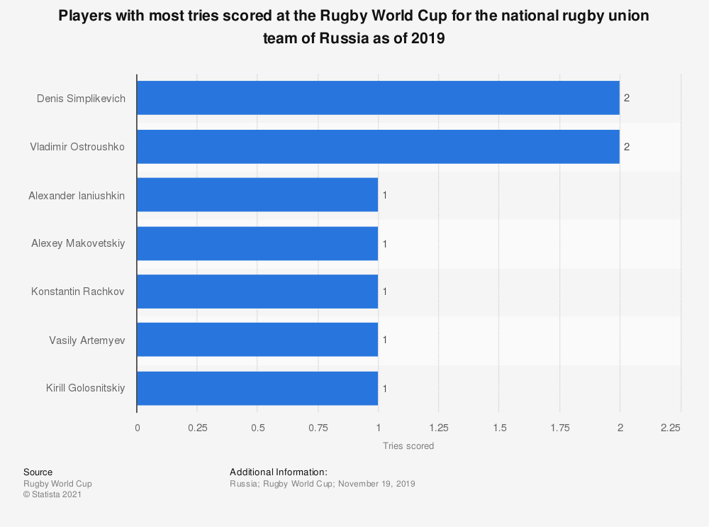 Statistic: Players with most tries scored at the Rugby World Cup for the national rugby union team of Russia as of 2019 | Statista
