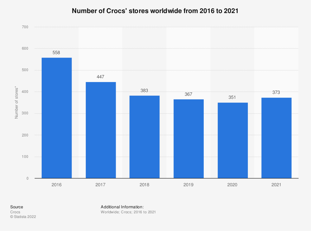 Statistic: Number of Crocs' stores worldwide from 2016 to 2020   Statista