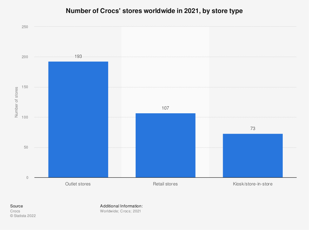 Statistic: Number of Crocs' stores worldwide in 2020, by store type   Statista