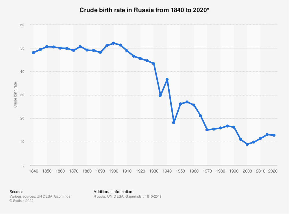 Statistic: Crude birth rate in Russia from 1840 to 2020* | Statista