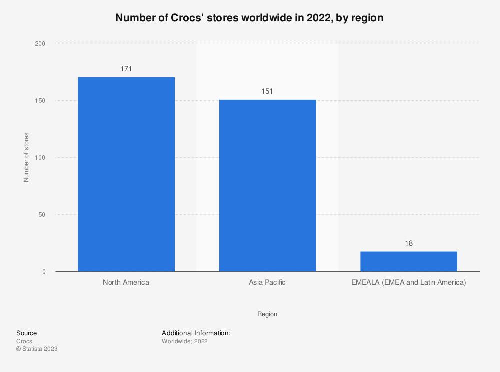 Statistic: Number of Crocs' stores worldwide in 2020, by region | Statista