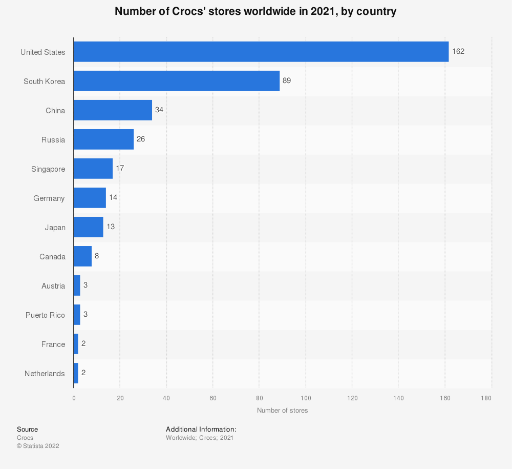 Statistic: Number of Crocs' stores worldwide in 2020, by country | Statista