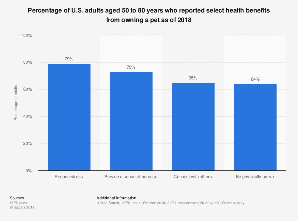 Statistic: Percentage of U.S. adults aged 50 to 80 years who reported select health benefits from owning a pet as of 2018 | Statista