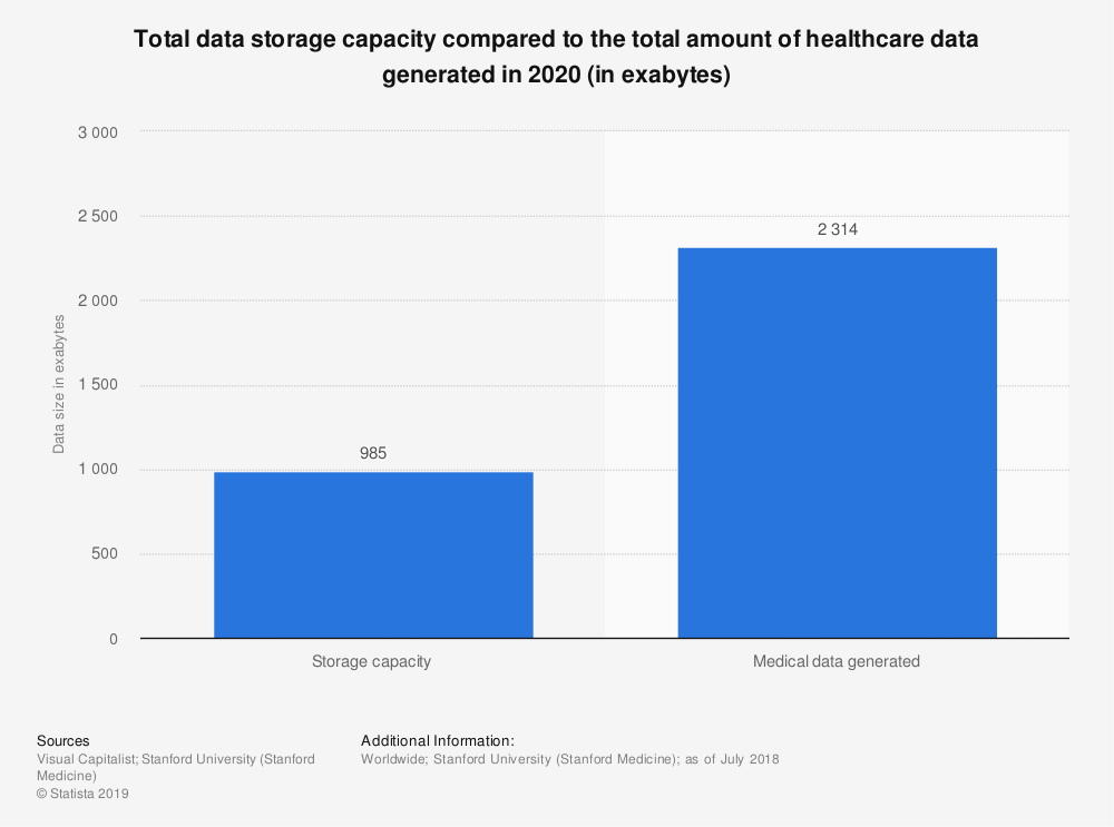 Statistic: Total data storage capacity compared to the total amount of healthcare data generated in 2020 (in exabytes) | Statista