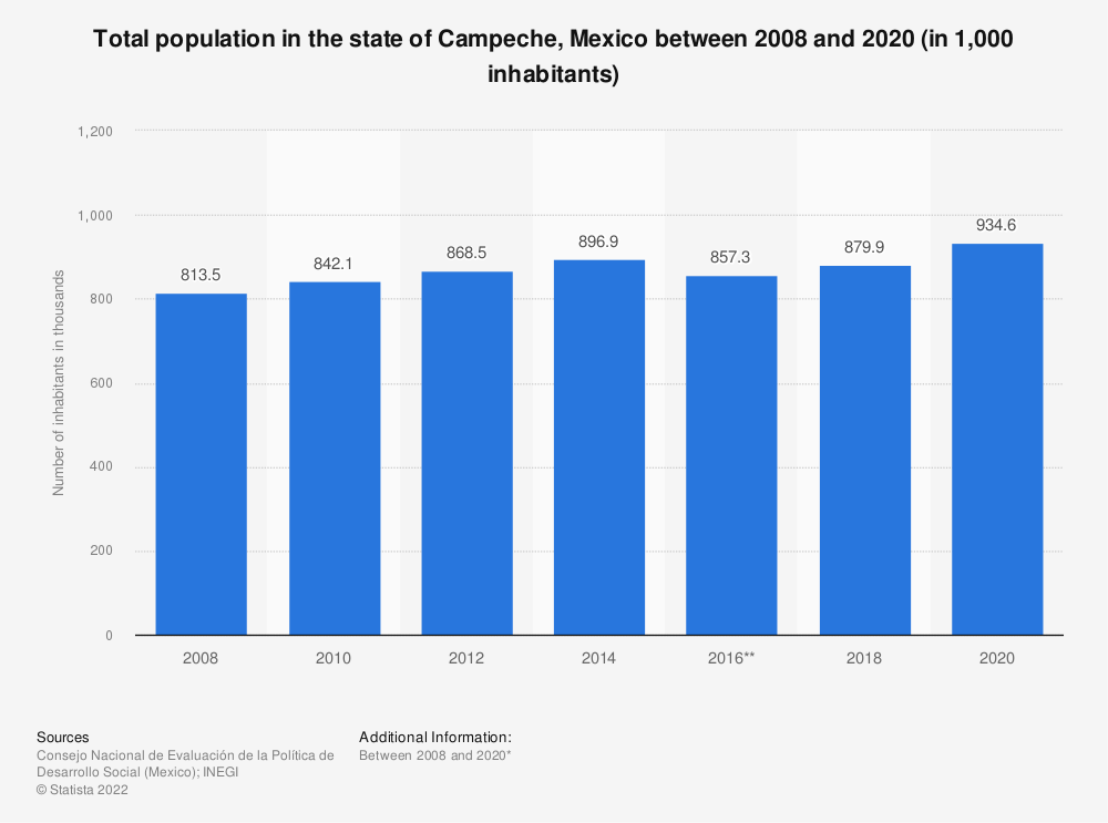 Statistic: Total population in the state of Campeche, Mexico between 2008 and 2018 (in 1,000 inhabitants)   Statista