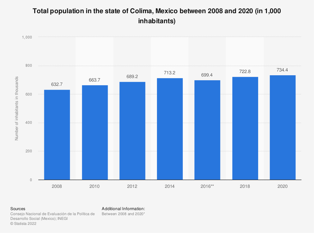 Statistic: Total population in the state of Colima, Mexico between 2008 and 2018 (in 1,000 inhabitants) | Statista