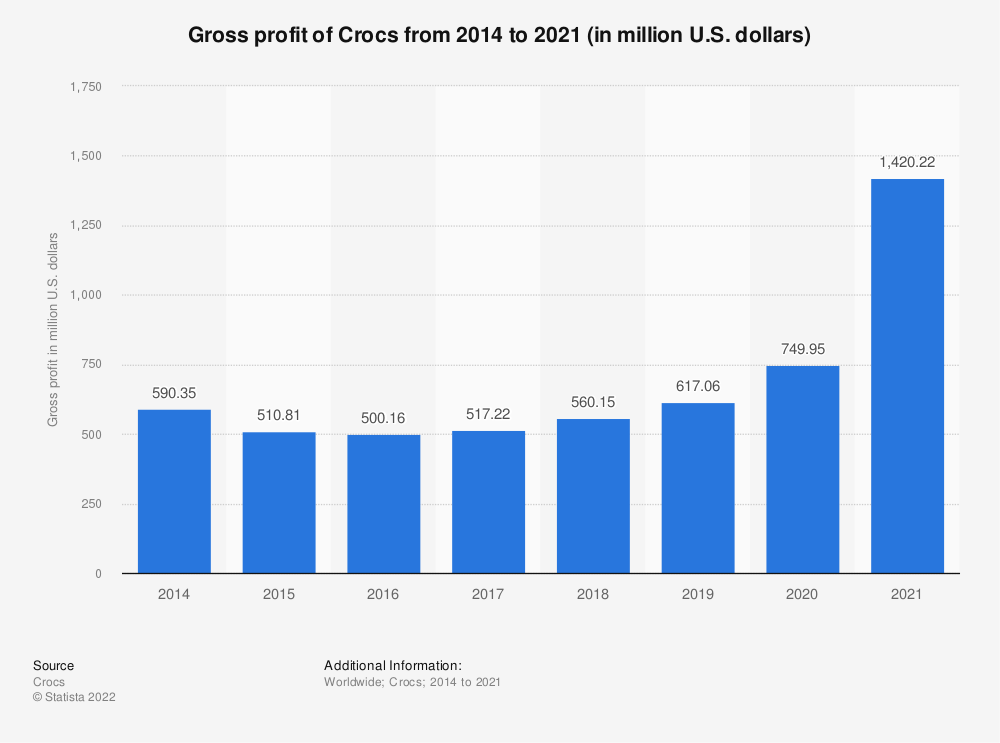 Statistic: Gross profit of Crocs from 2014 to 2020 (in million U.S. dollars) | Statista