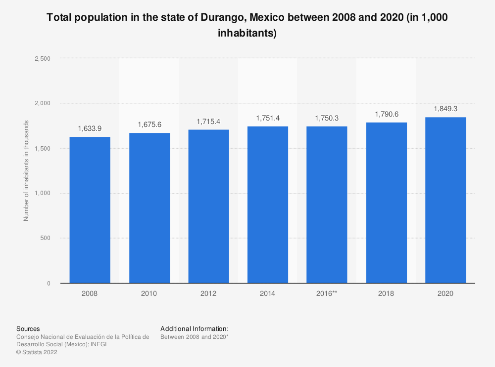 Statistic: Total population in the state of Durango, Mexico between 2008 and 2018 (in 1,000 inhabitants)   Statista