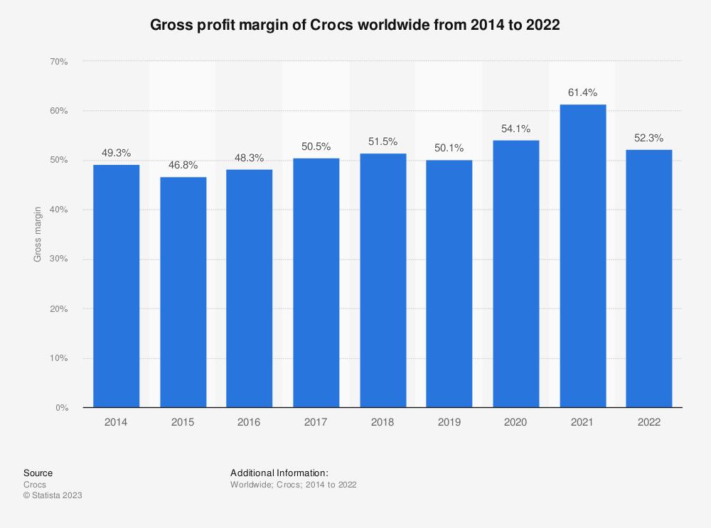 Statistic: Gross profit margin of Crocs worldwide from 2014 to 2019 | Statista