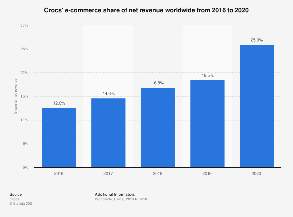 Statistic: Crocs' e-commerce share of net revenue worldwide from 2016 to 2020   Statista
