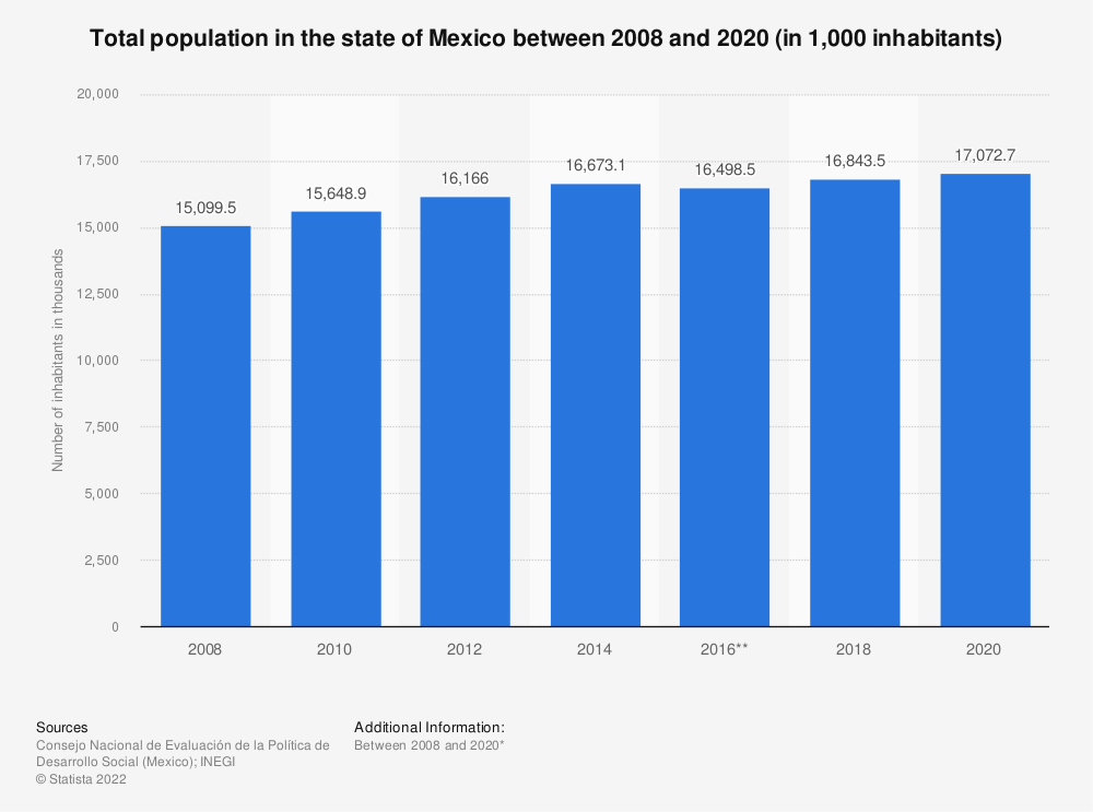 Statistic: Total population in the state of Mexico between 2008 and 2018 (in 1,000 inhabitants) | Statista