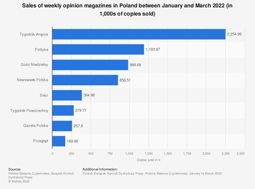 Statistic: Sales of weekly opinion magazines in Poland from 2018 to 2019 (in 1,000s of copies sold)   Statista