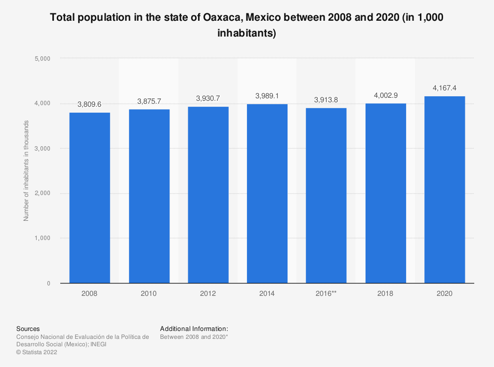 Statistic: Total population in the state of Oaxaca, Mexico between 2008 and 2018 (in 1,000 inhabitants) | Statista