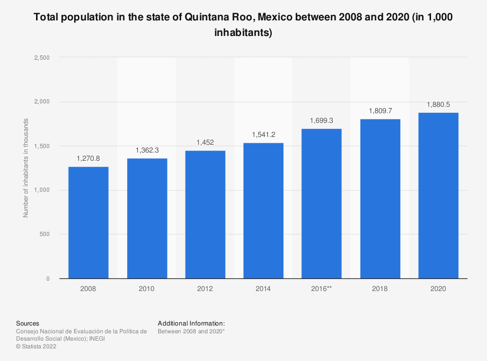 Statistic: Total population in the state of Quintana Roo, Mexico between 2008 and 2018 (in 1,000 inhabitants) | Statista