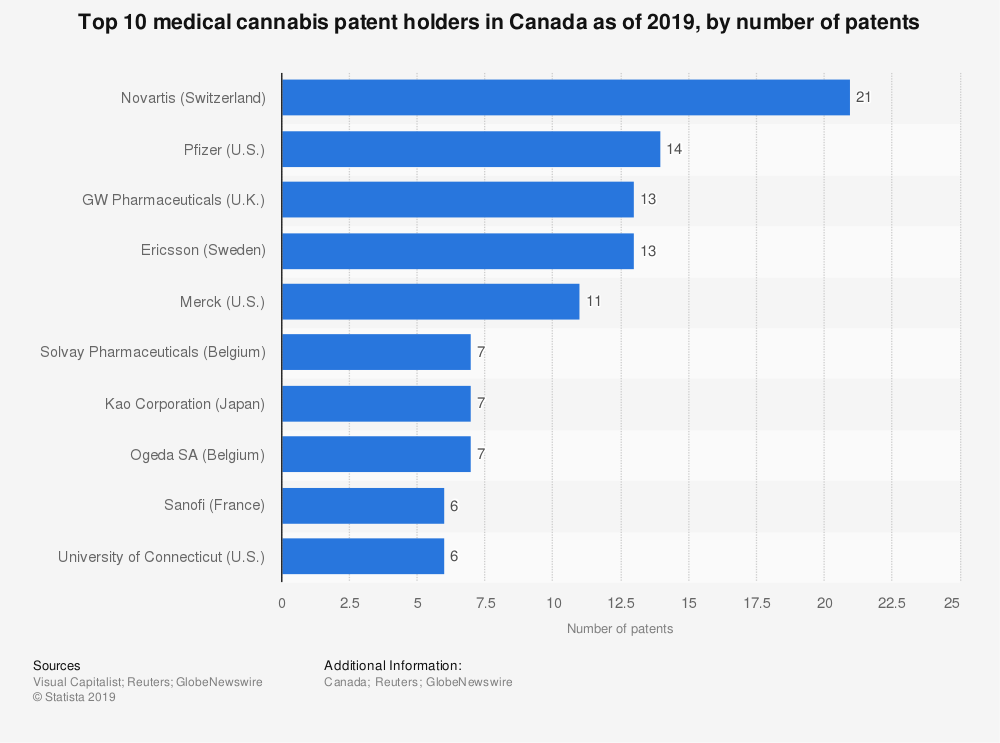 Statistic: Top 10 medical cannabis patent holders in Canada as of 2019, by number of patents | Statista