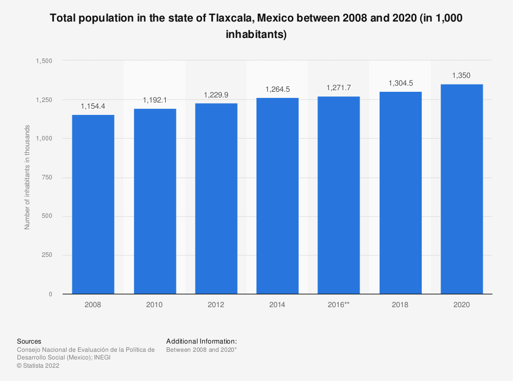 Statistic: Total population in the state of Tlaxcala, Mexico between 2008 and 2018 (in 1,000 inhabitants) | Statista