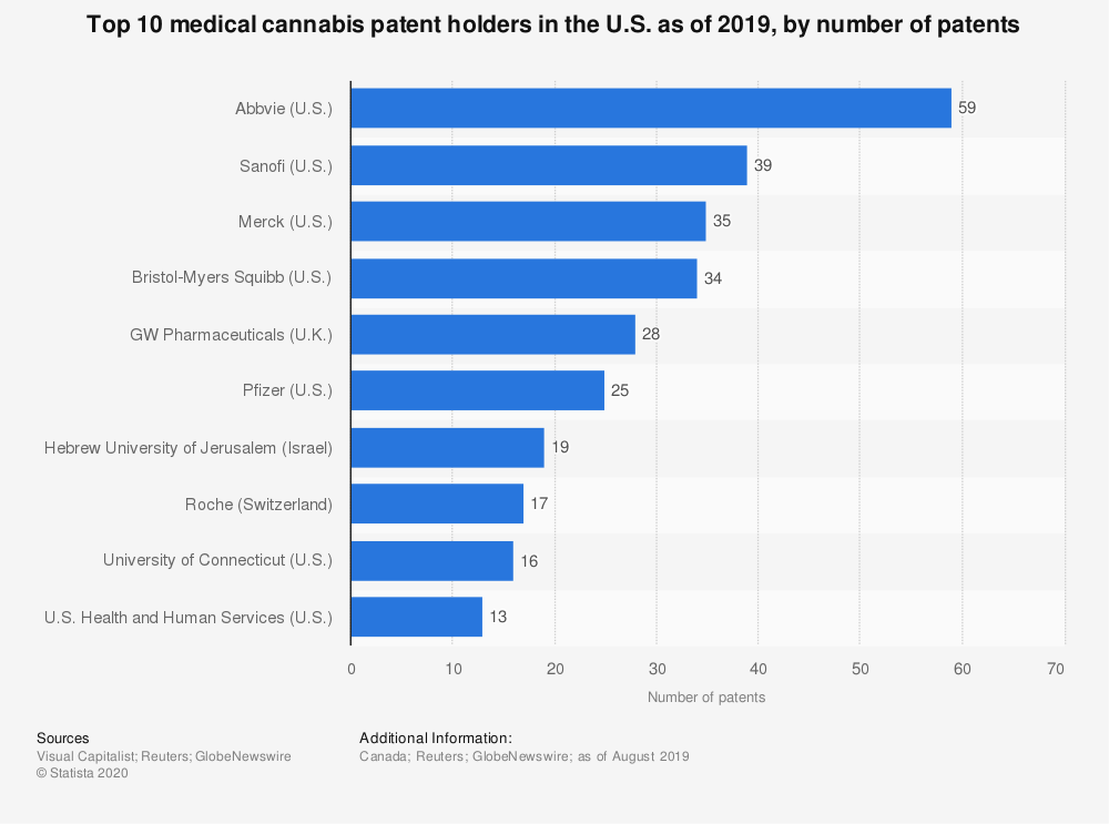 Statistic: Top 10 medical cannabis patent holders in the U.S. as of 2019, by number of patents | Statista