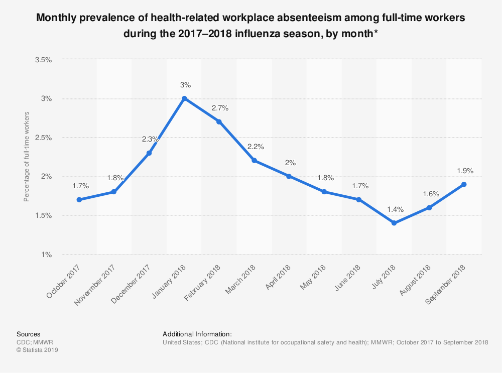 Statistic: Monthly prevalence of health-related workplace absenteeism among full-time workers during the 2017–2018 influenza season, by month* | Statista
