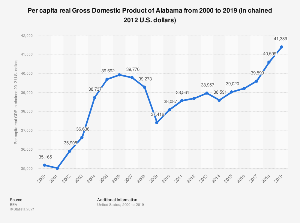 Statistic: Per capita real Gross Domestic Product of Alabama from 2000 to 2019 (in chained 2012 U.S. dollars) | Statista