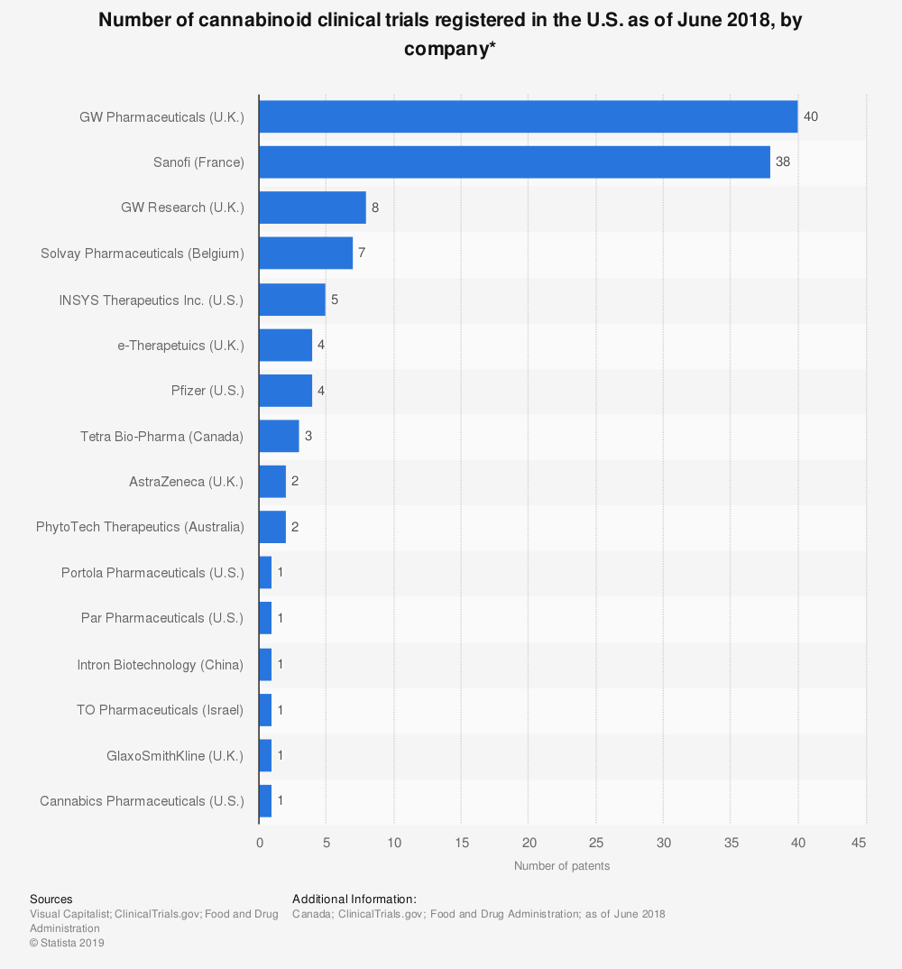 Statistic: Number of cannabinoid clinical trials registered in the U.S. as of June 2018, by company* | Statista