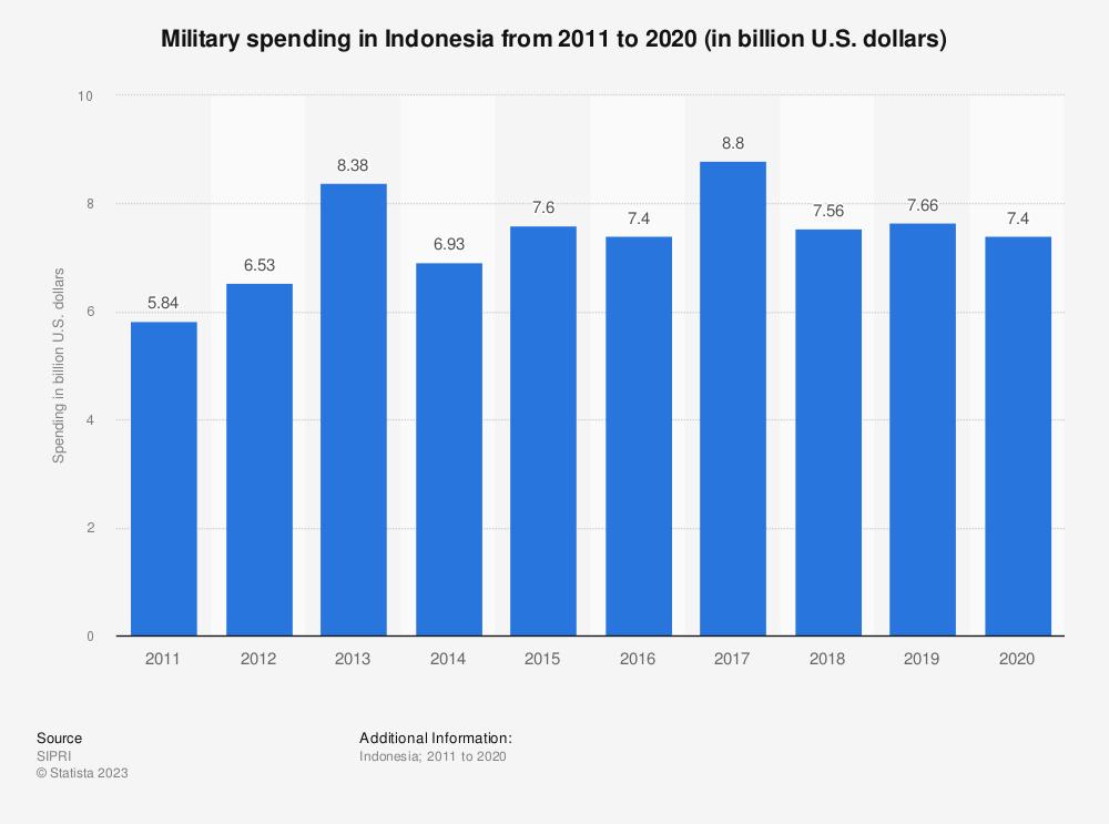 Statistic: Military spending in Indonesia from 2010 to 2019 (in billion U.S. dollars)   Statista