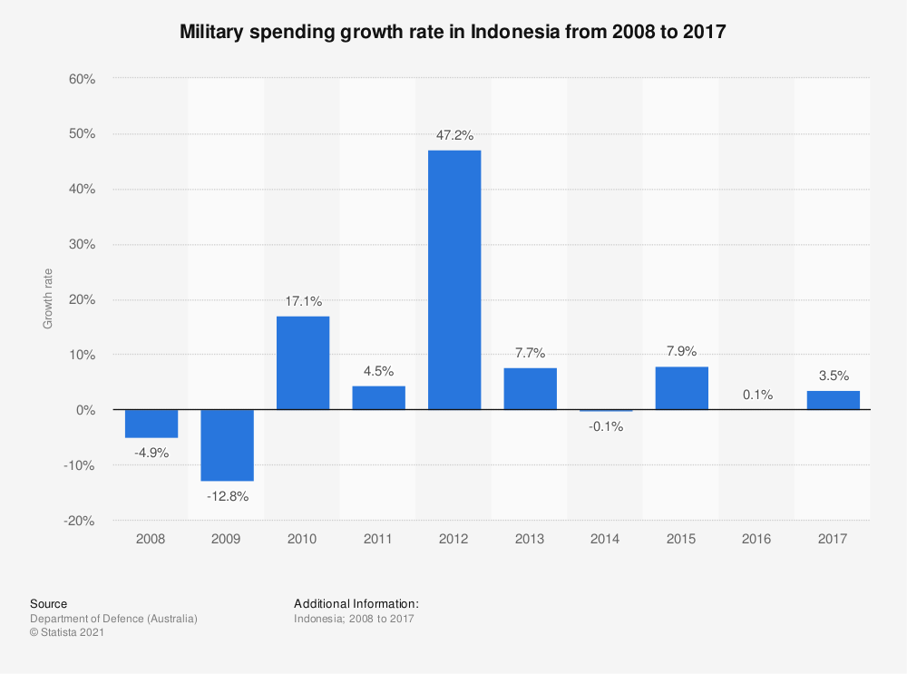 Statistic: Military spending growth rate in Indonesia from 2008 to 2017 | Statista